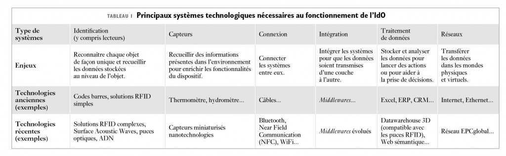 Définition de l'internet des objets