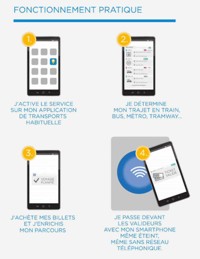 Wizway fonctionnement du billet connecté NFC