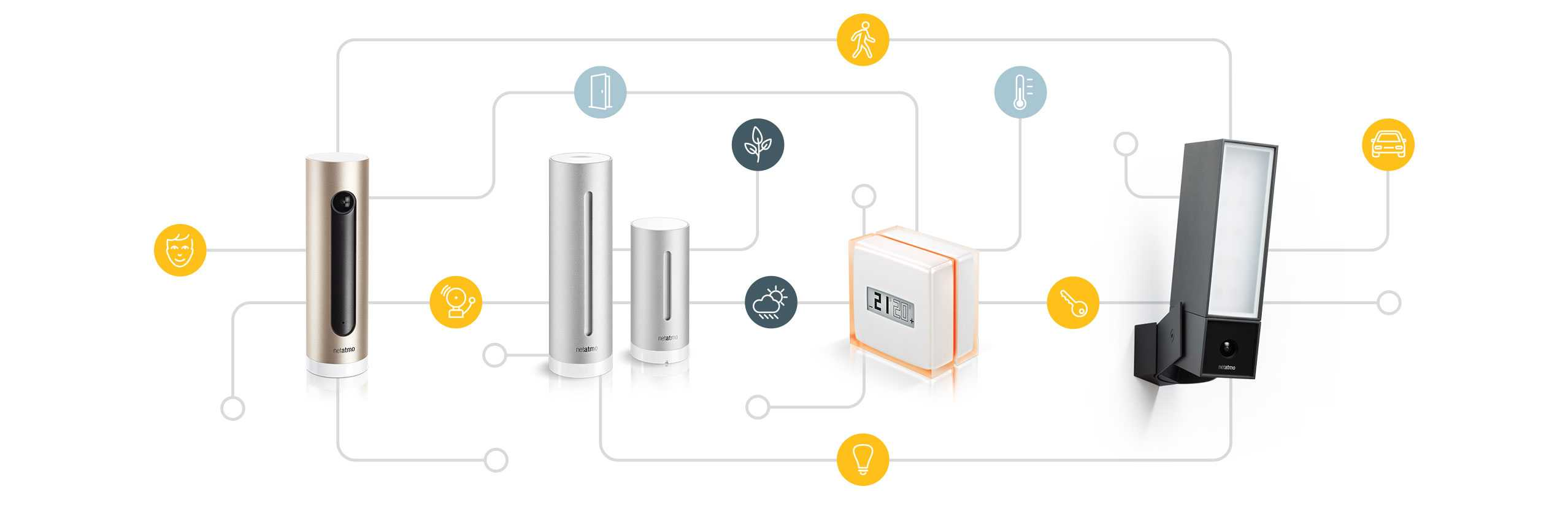 Plateforme Netatmo Connect