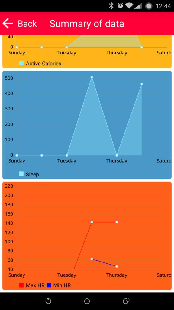 Les graphiques sont une bonne idée mais elle est mal exploitée.