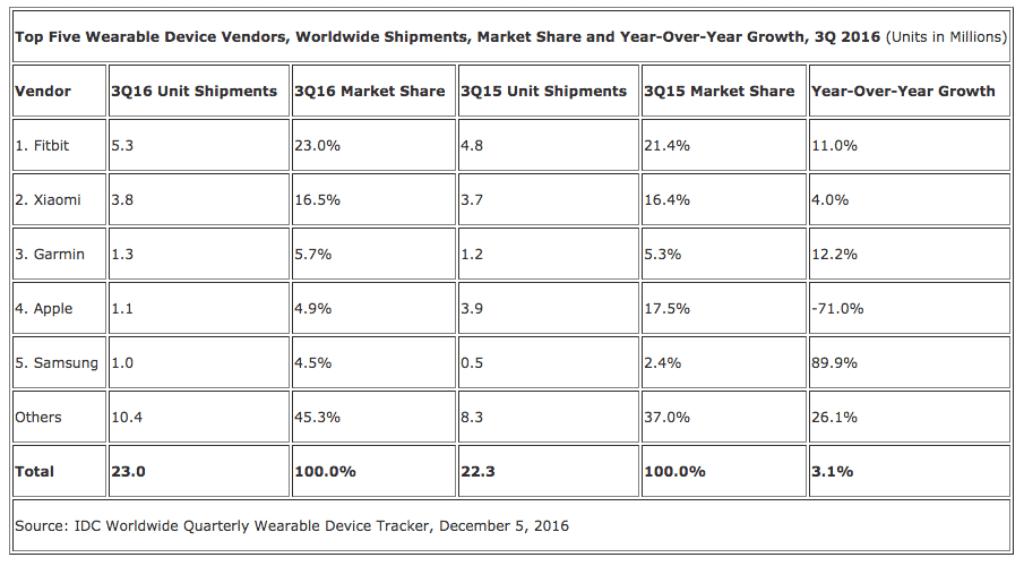 Etude du marché des wearable q3 2016