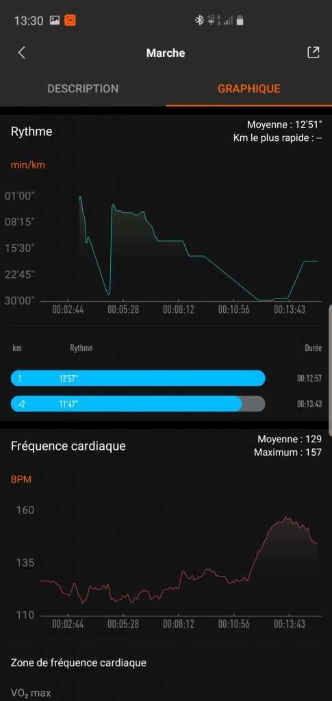 Relevés activité MiBand 4