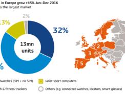 Wearables : des ventes en hausse mais encore limitées dans l'Hexagone